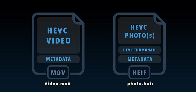 hevc в контейнерах mov и heic waifu2x photo noise3 scale tta 1