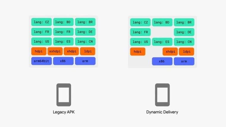 Legacy APK versus Dynamic Delivery