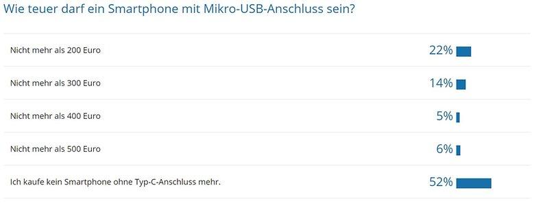 Umfrage-Auswertung: Kein Smartphone mehr ohne USB Typ C