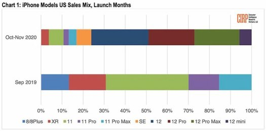 cirp iphone sales chart 1