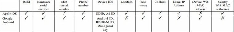 google android privacy data collection study 1 1