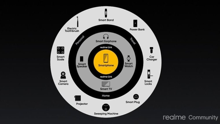 realme ecosystem strategy