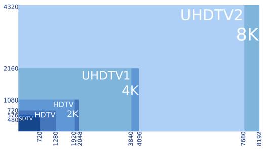 8K 4K 2K UHD HD SD
