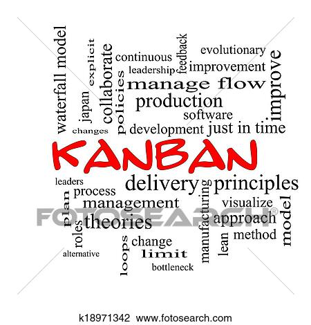 Stock Photo of Kanban Word Cloud Concept in red caps