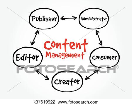 Clipart of Content Management contributor relationships
