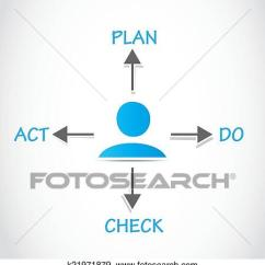 Pdca Cycle Diagram Freightliner Business Class M2 Wiring Diagrams Clip Art Of Plan Do Check Act Process K21971879 Search Vector