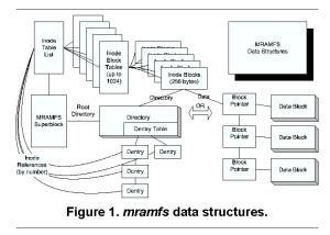 MRAMFS Figure 1