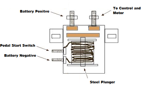 About your Golf Cart Solenoid | FSIP's Blog