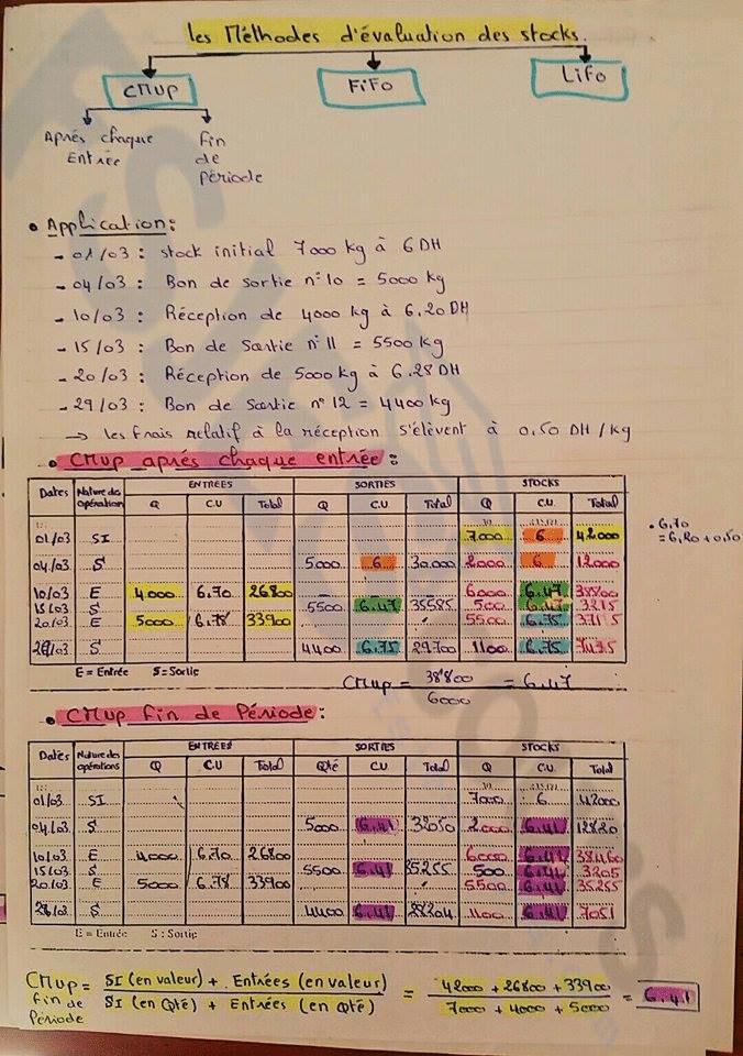 Résumé comptabilité analytique s3 pdf - FSJES cours