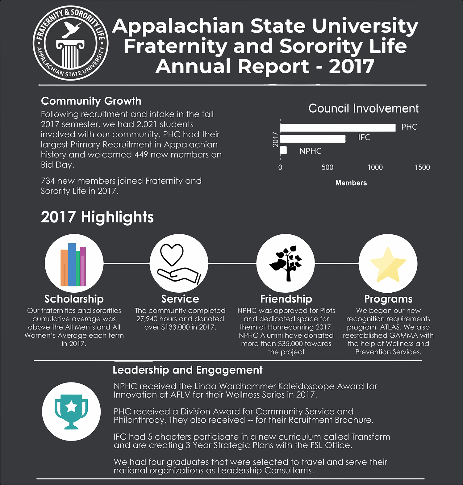 2017Annualreportinfographic