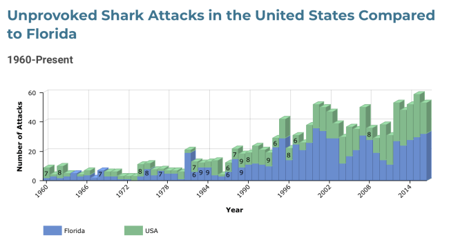 medium resolution of shark attack data file ufl
