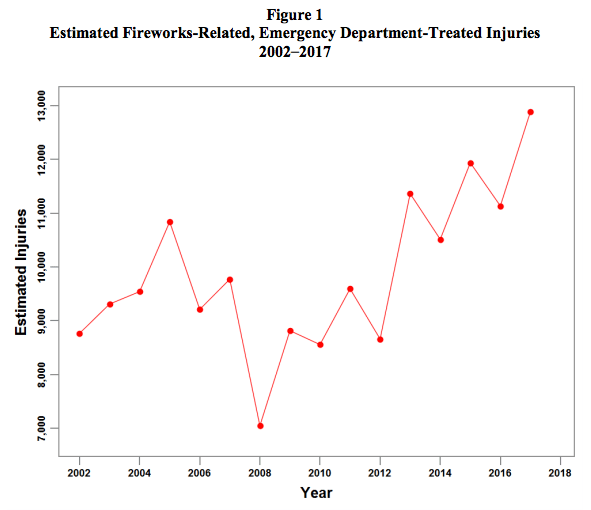 medium resolution of fireworks injuries in the us over time