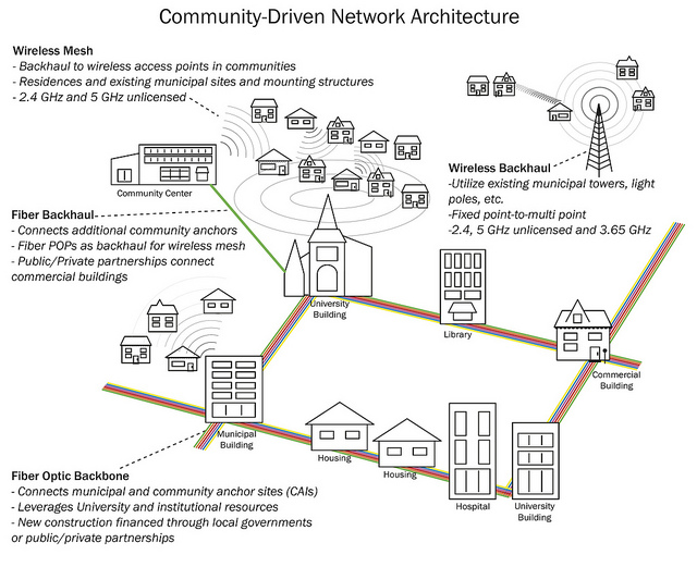 hight resolution of how a mesh wireless network that connects to the internet would look like