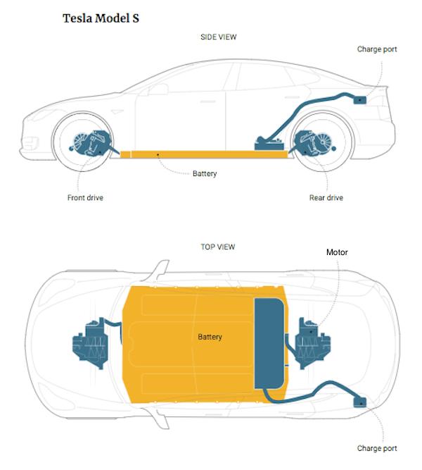 medium resolution of tesla model s battery