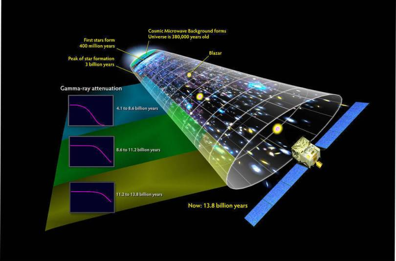 A graphic of how gamma rays travel through the universe.