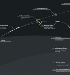 rocket booster diagram [ 2633 x 1499 Pixel ]