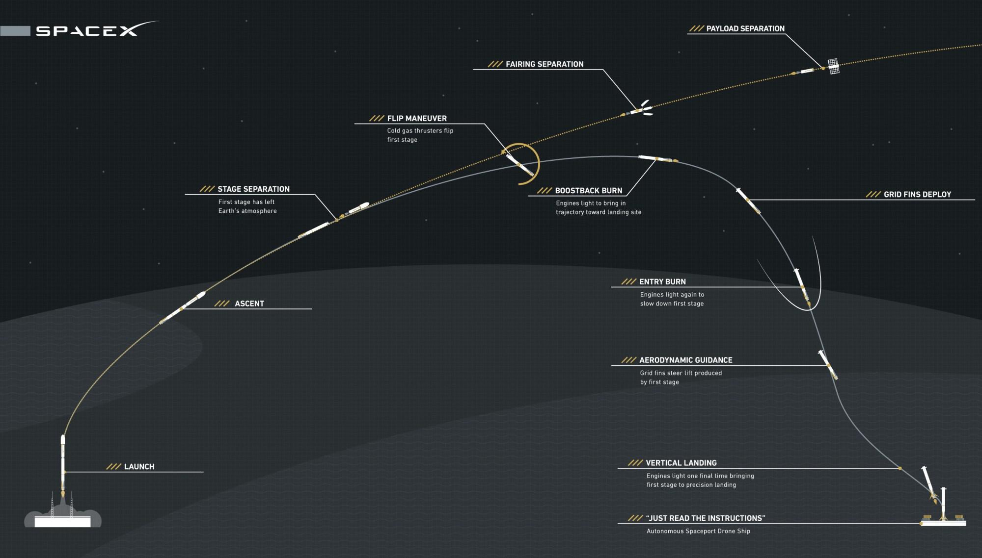 hight resolution of rocket booster diagram
