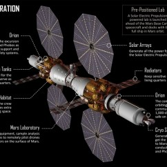 Real Rocket Ship Diagram Mains Powered Smoke Alarm Wiring Here S What In Lockheed Martin Mars 2028 Plan Inverse This Shows How Base Camp Will Work