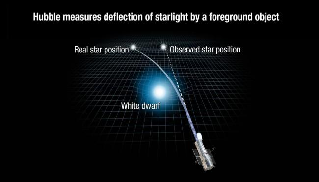 hight resolution of the key the size of bob s shift tell scientists how much mass the light bending star stein has the more massive the light bending star the bigger the