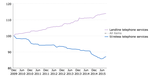 medium resolution of consumer price indexes for landline and wireless telephone services dec 2009 sep 2015