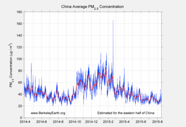 medium resolution of china average pm2 5 concentration berkeley earth