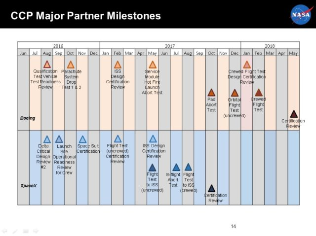 Milestones in NASA's commercial partnerships.