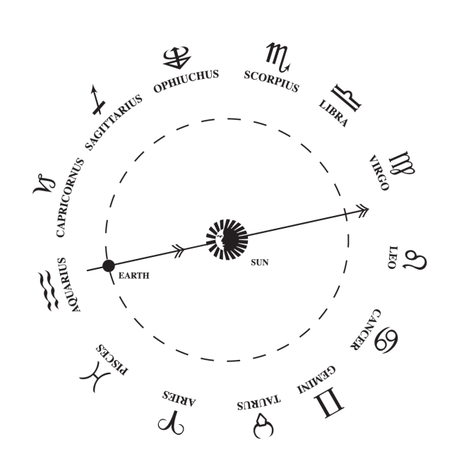 hight resolution of zodiac
