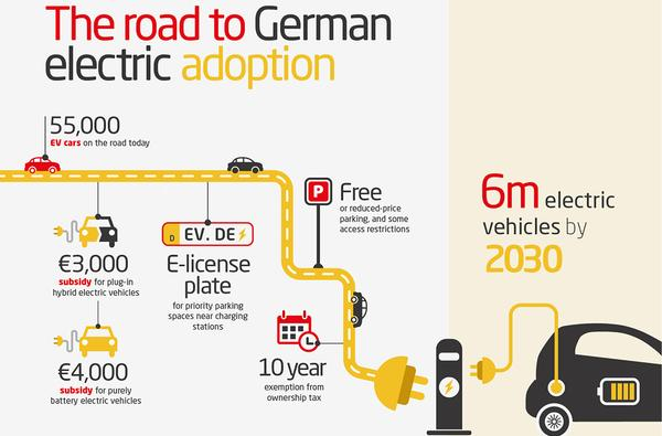 small resolution of german electric car diagram