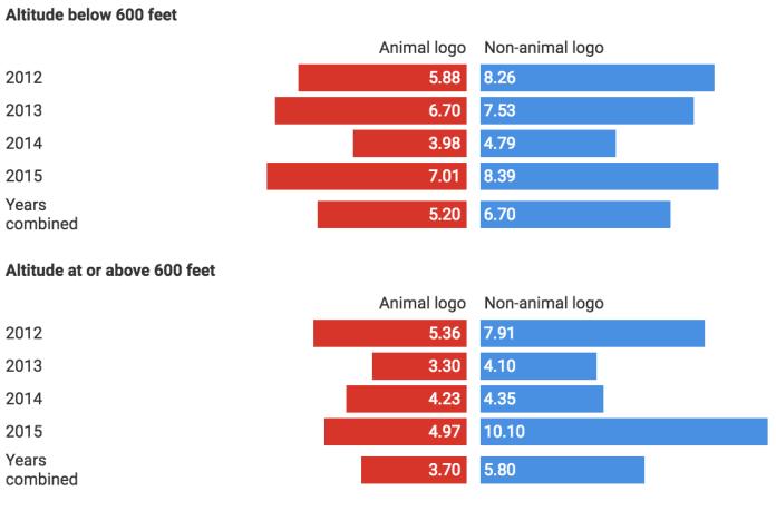 altitude analysis