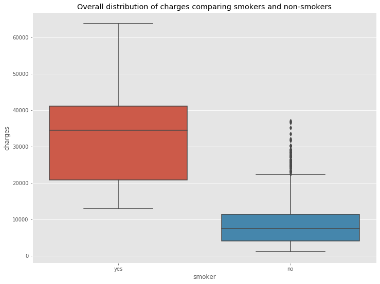 Overall distribution of charges comparing smokers and non-smokers