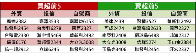 Money錢管家 - 【K晨報】XX擴產 & 大陸急單湧入,供應鏈同樂會!股價強拉長紅,10檔扮演人氣指標