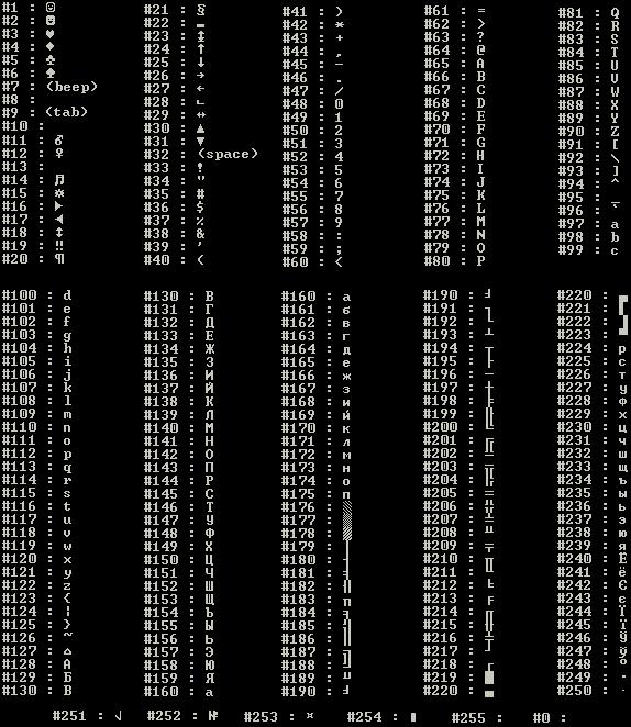 Ascii Codes And Symbols Text Symbols Rebel For Lovenationcrime