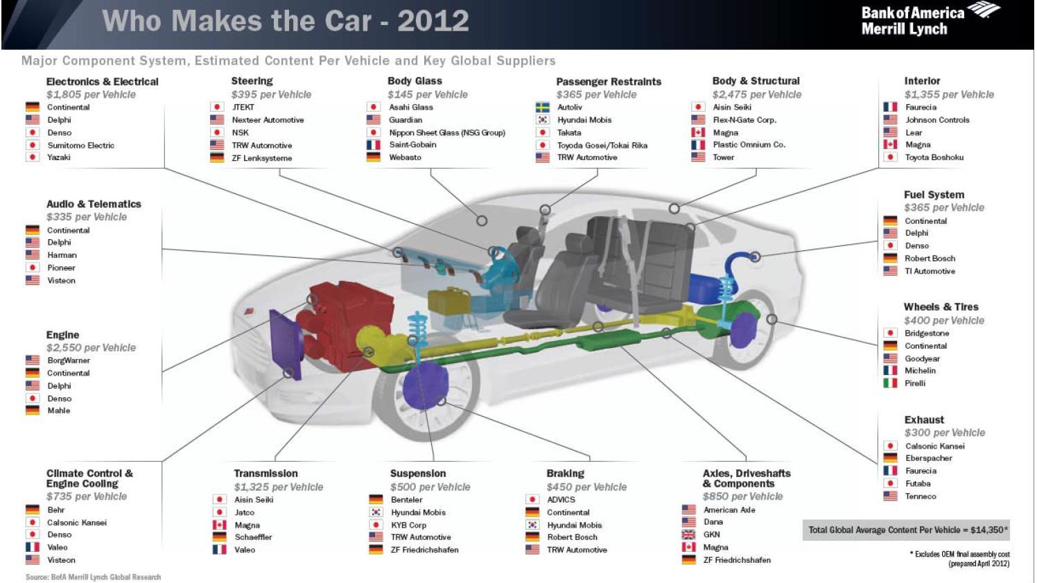 Cars Parts Cars Parts List
