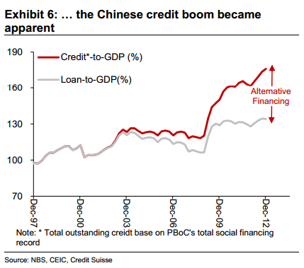 https://i0.wp.com/ftalphaville.ft.com/files/2013/02/China-credit-to-GDP-inc-shadow-creditsuisse.png