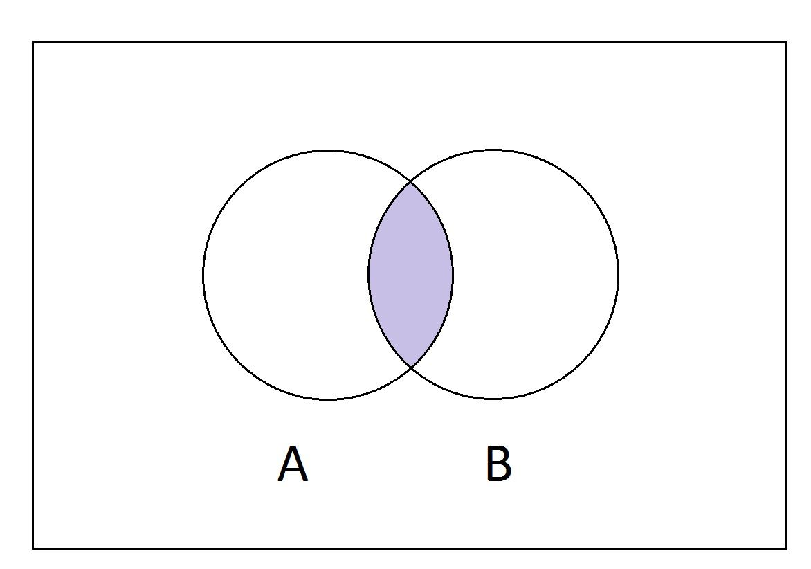 how to fill out a venn diagram creative what is the intersection of two sets