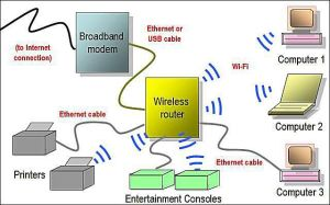 What Kind of Wireless Networking is WiFi?