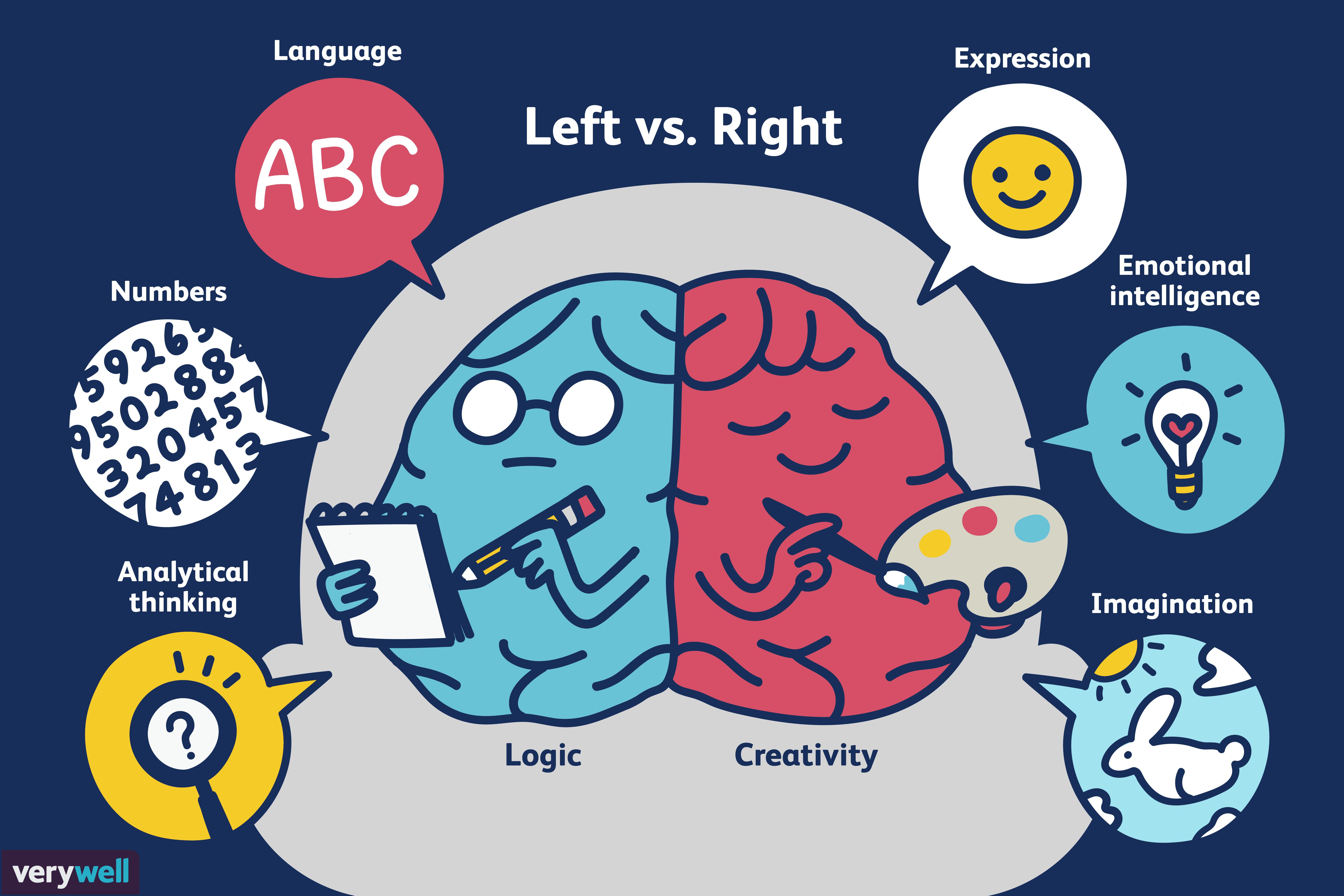 Left Brain Vs Right Brain Dominance