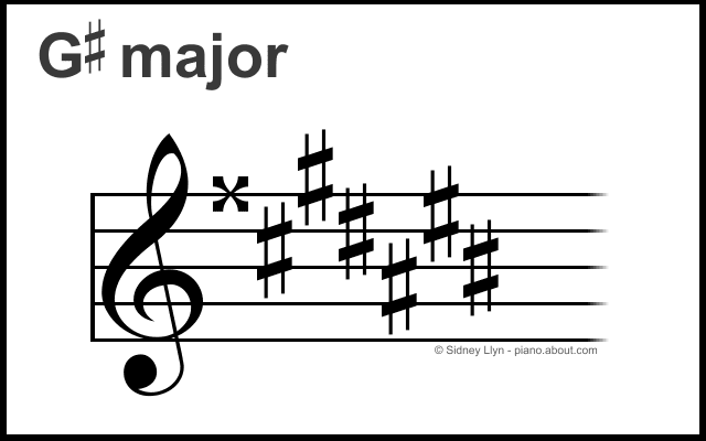 Why Is There No G-Sharp Major Key?