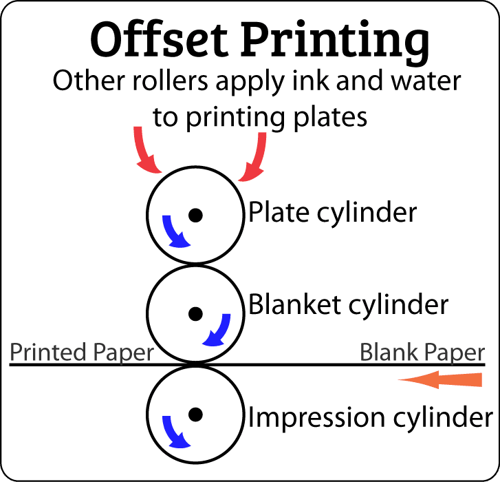 What Is a Sheet-Fed Printing Press?