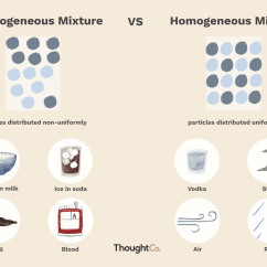 Diagram Of Elements Compounds And Mixtures Pigeon Dissection Difference Between Heterogeneous Homogeneous