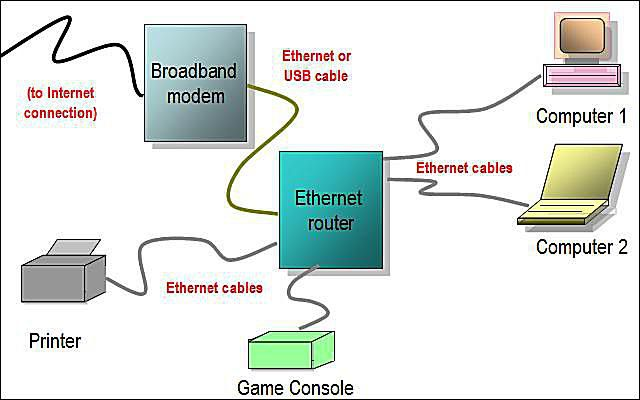 For Router To Modem Cable Wiring Diagrams Network Diagram Layouts Home Network Diagrams