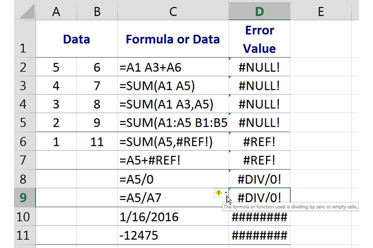 Null Ref Div 0 And Errors In Excel