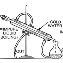 Steam Table Diagram 2005 Honda Crv Fuse Box How To Set Up Distillation Apparatus