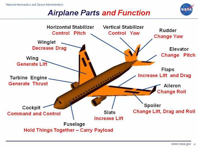 Learn The Parts Of An Airplane