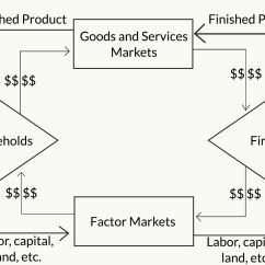 Circular Flow Diagram With Government Sector Sinamics G120 Control Wiring The Model Of Economy