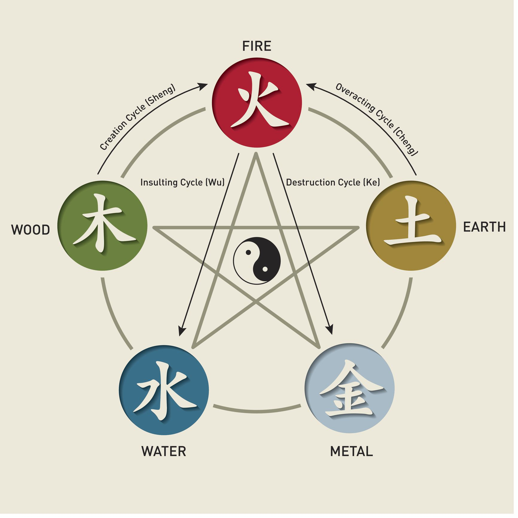 The Five Elements Theory Of Chinese Cooking