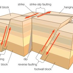 Strike Slip Fault Block Diagram 150cc Chinese Scooter Wiring Learn About Different Types
