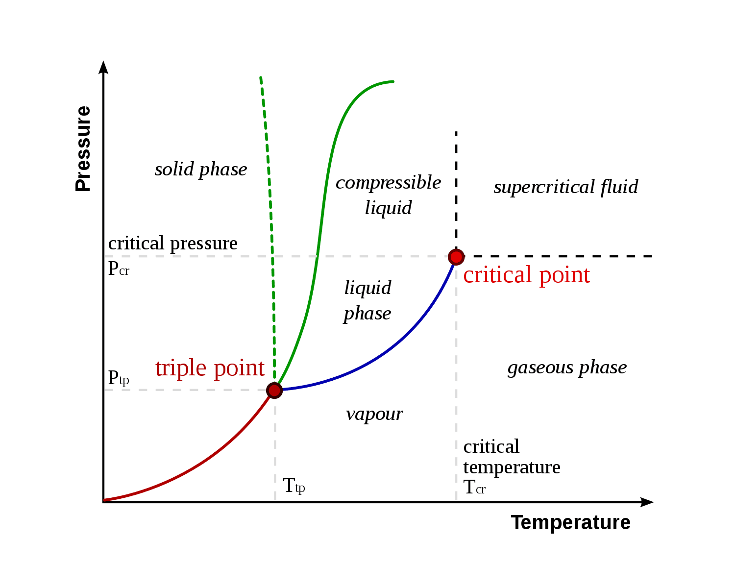 normal boiling point phase diagram yamaha warrior 350 wire triple definition and example chemistry