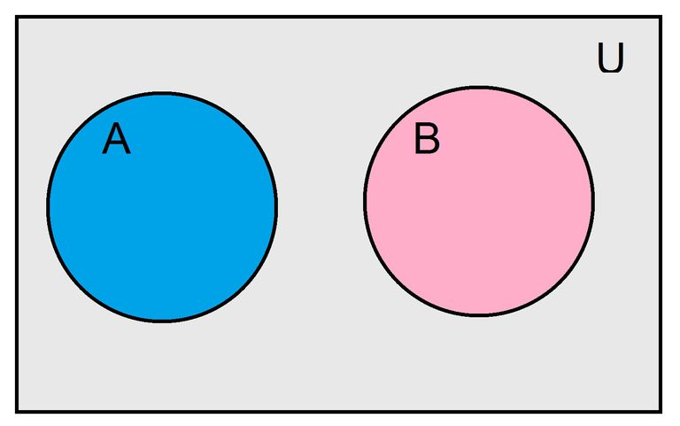 set theory venn diagram problems alpine ktp the meaning of mutually exclusive in statistics