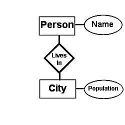 Database Relationships: Foreign Keys, Joins, E-R Diagrams
